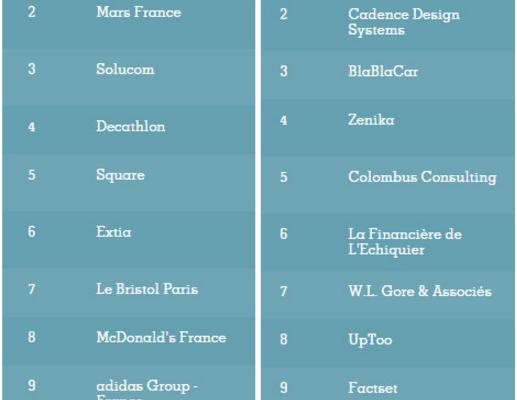 Лучшие компании для работы во Франции